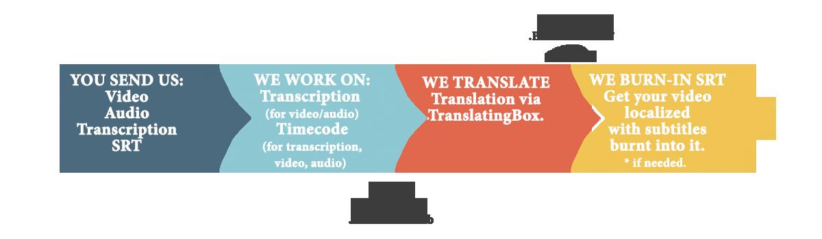 Subtitling || subtitles translation